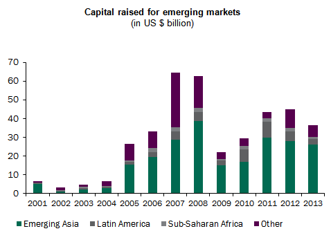 Capital raised for emerging markets