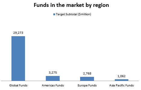 Funds in the market by region